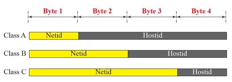 net-id-host-id