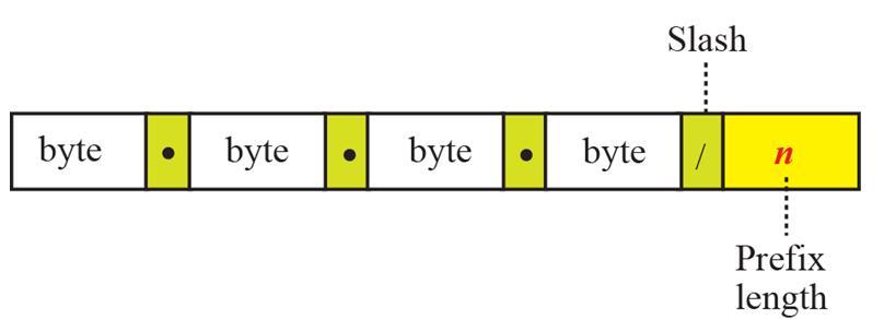 slash-notation