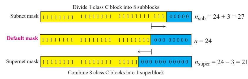subnet-supernet